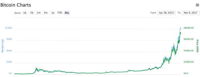 grafico storico andamento bitcoin